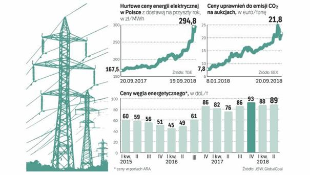 Cena elektřiny zdražuje i u našich polských sousedů.