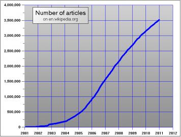 statistika článků na wikipedii