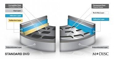 Srovnání běžného DVD a M-Disku