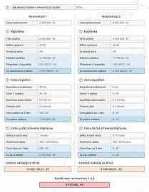 Porovnání nákladů: pořízení nemovitosti vs. náklady na dojíždění. U levnější nemovitosti příklad nákladů na dojíždění, u dražší bez nákladů (např. město, využití MHD apod.)