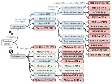 Nová klasifikace Spectre/Meltdown