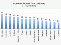 Proč je pro lidi důležitý coworking