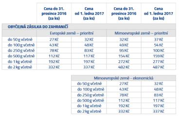 Srovnání cen obyčejných zásilek do zahraničí.