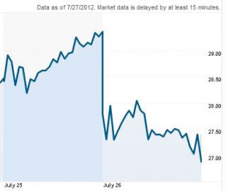 Vývoj akcií Facebooku 26. července oproti 25. červenci.