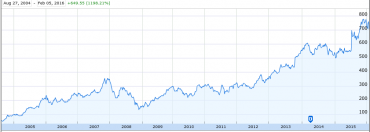 Vývoj ceny akcií Google/Alphabet od IPO v roce 2004