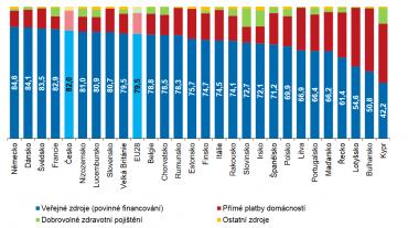 Úhrada zdravotní péče v zemích EU za rok 2016.
