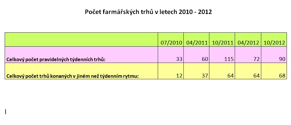 Farmářské trhy: vývoj 2010-2012
