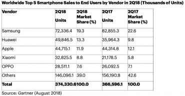 Prodeje smartphonů v druhém kvartálu 2018