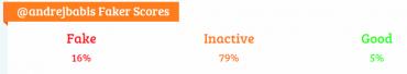 Analýza účtů sledujících @andrejbabis neukazuje, že by měl velké množství falešných sledujících. Ale těch 79 % neaktivních .... Jinak viz Kolik vás na Twitteru sleduje falešných účtů? Ověřte si vlastní účet a pročistěte sledované