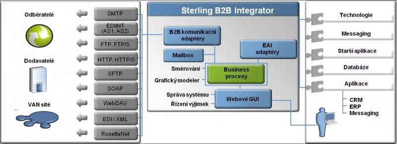 IBM Sterling B2B Integrator