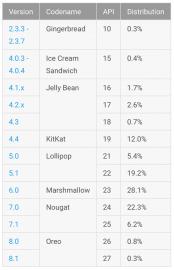 Podíl jednotlivých verzí Androidu