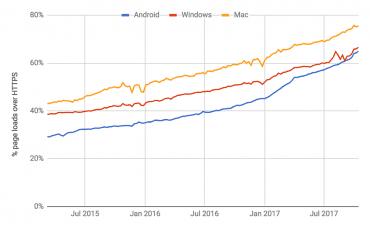 Podíly HTTPS - Google Chrome, 10/2017