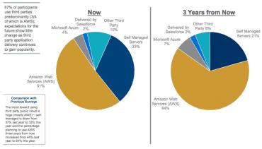 Využívání cloudů mezi menšími firmami podle studie Pacific Crest.