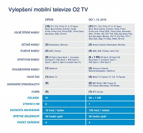 Srovnání podoby mobilní služby O2TV Air před a po změně. Tabulku lze kliknutím zvětšit