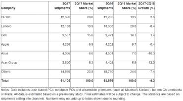 Prodeje PC v druhém kvartálu 2017