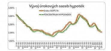 Vývoj úrokových sazeb hypoték. (7.10.2020)