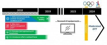 Schéma přechodu na Ultra HD ve Francii