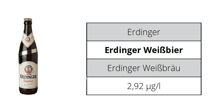 14 nejprodávanějších německých piv obsahuje pesticidy