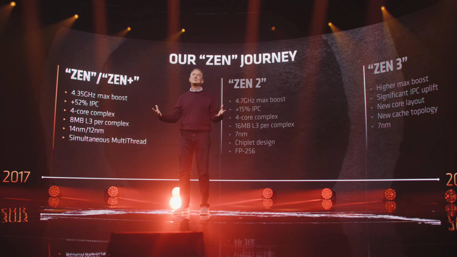 AMD představuje Ryzen 5000