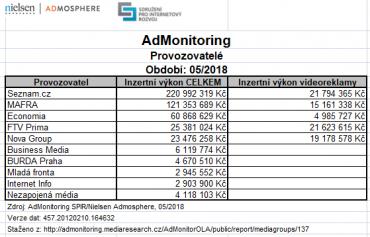 Ceníkové příjmy internetových provozovatelů (klikněte pro zvětšení).