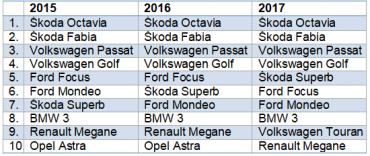 Nejpreferovanější vozy, pro které se Češi rozhodují při nákupu ojetého vozu.