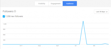 Google+ Insights Audience