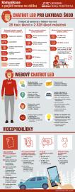 Infografika. Technologie v pojištění. (05/2021)