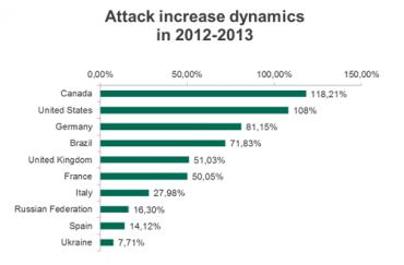 Nejvíce v meziročním srovnání vzrostl počet útoků v Kanadě.