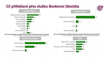 Průzkum pro Českou spořitelnu k BI