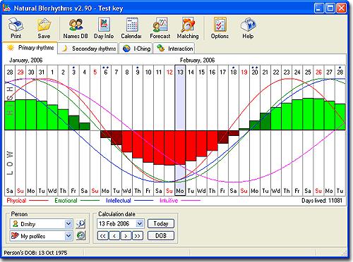 Free Biorhythm Calculator zobrazí váš biorytmus