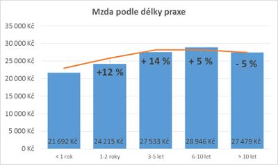 Růst platů (zdroj: platy.cz)
