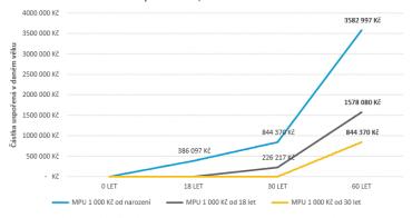 Měsíční průměrná úložka (MPU) a výše naspořené částky podle toho, kdy začnete spořit.