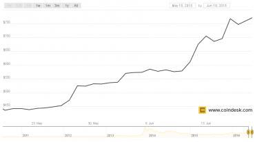 Vývoj kurzu BTC/USD za poslední měsíc