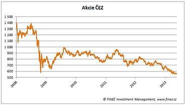 Vývoj ceny akcií společnosti ČEZ na Pražské burze