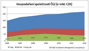 Vývoj tržeb a zisků společnosti ČEZ