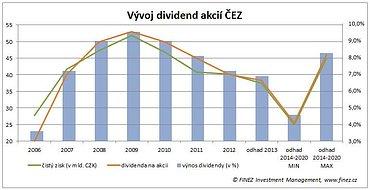 Vývoj čistých zisků a vyplácených dividend společnosti ČEZ