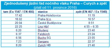 Jízdní řád nové linky z Prahy do Curychu
