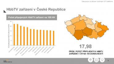 Poměrný počet domácností vybavených televizorem s HbbTV; opět celkově za dvě nejmenované komerční televize (jež patrně teprve chystají spuštění HbbTV služeb ve spolupráci s ČRa).