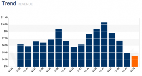 Vývoj čtvrtletních výnosů Motorola dnes není důvodem k optimismu. Uvedeno v miliardách dolarů