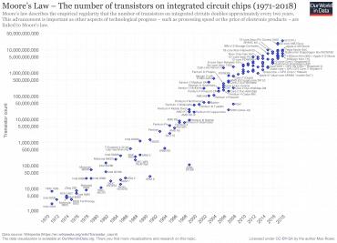 Mooreův zákon 1971-2018