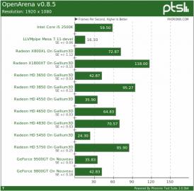 Srovnání výkonu GPU na serveru Phoronix.com