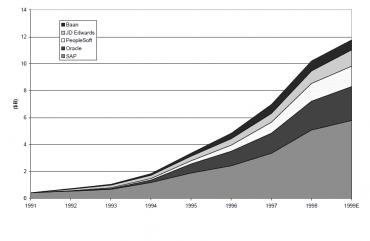 Vývoj podílu největších hráčů na trhu ERP v90. letech minulého století