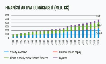 Finanční aktiva českých domácností (1993-2015).