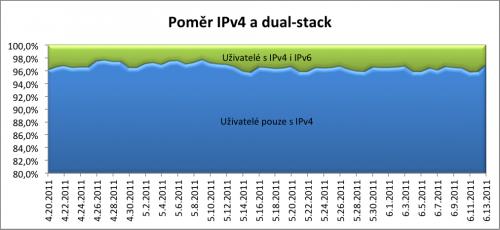 IPv4 versus podpora Dual Stack - vývoj v 4-5-6/2011