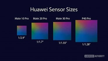 Velikosti snímačů v telefonech Huawei