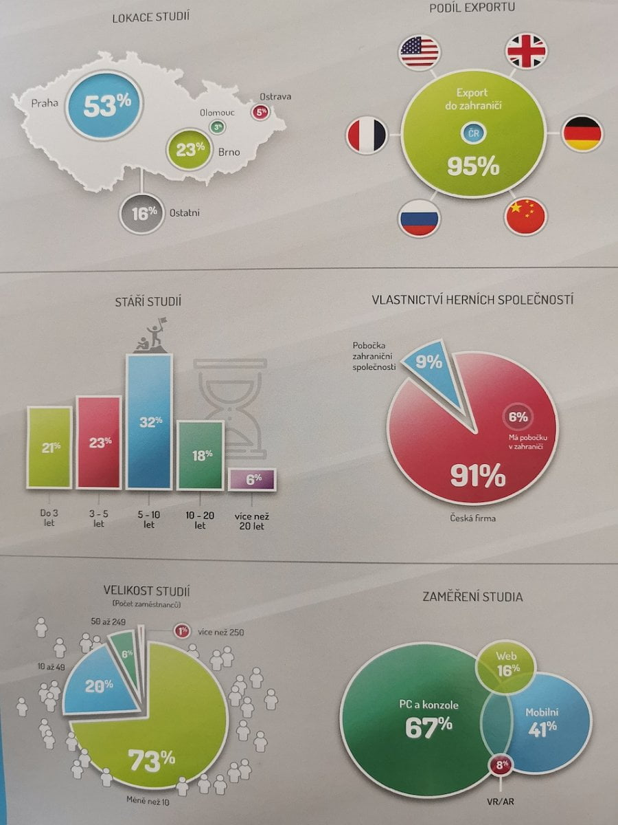 Český herní průmysl v roce 2019