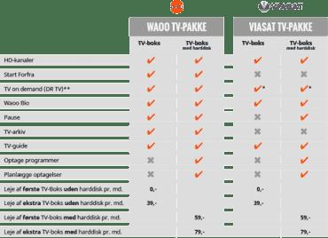 Rozdíly funkcí v závislosti na poskytovateli a použitém zařízení