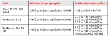 Zvětšení datového balíčku a účtování dat po vyčerpání základního datového objemu.