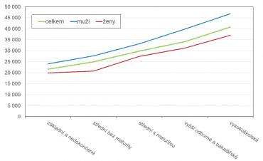 Mediánové mzdy podle vzdělání (1. čtvrtletí roku 2019).