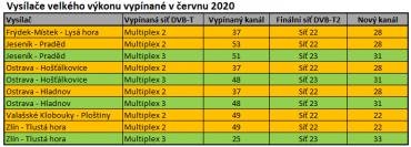DVB-T vysílače velkého výkonu vypínané v červnu 2020 (klikněte pro zvětšení).